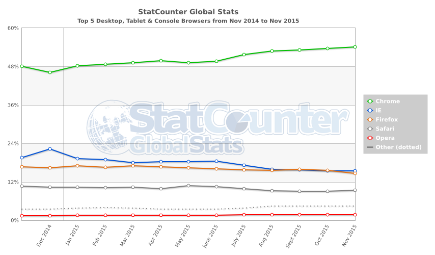 Web Browser share 2015