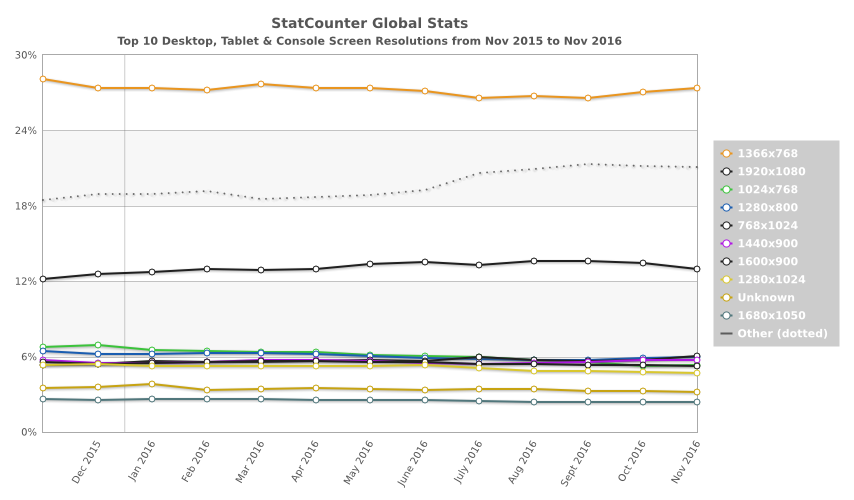 World wide web at end of 2016 for Statcounter global stats
